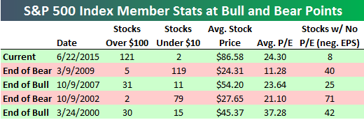 S&P500-Index-Member-Stats-at-Bull-and-Bear-Points